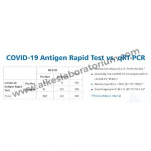 Jual Rapid Test COVID Antigen Ecotest Harga Terbaik - Alkeslaboratorium (2)